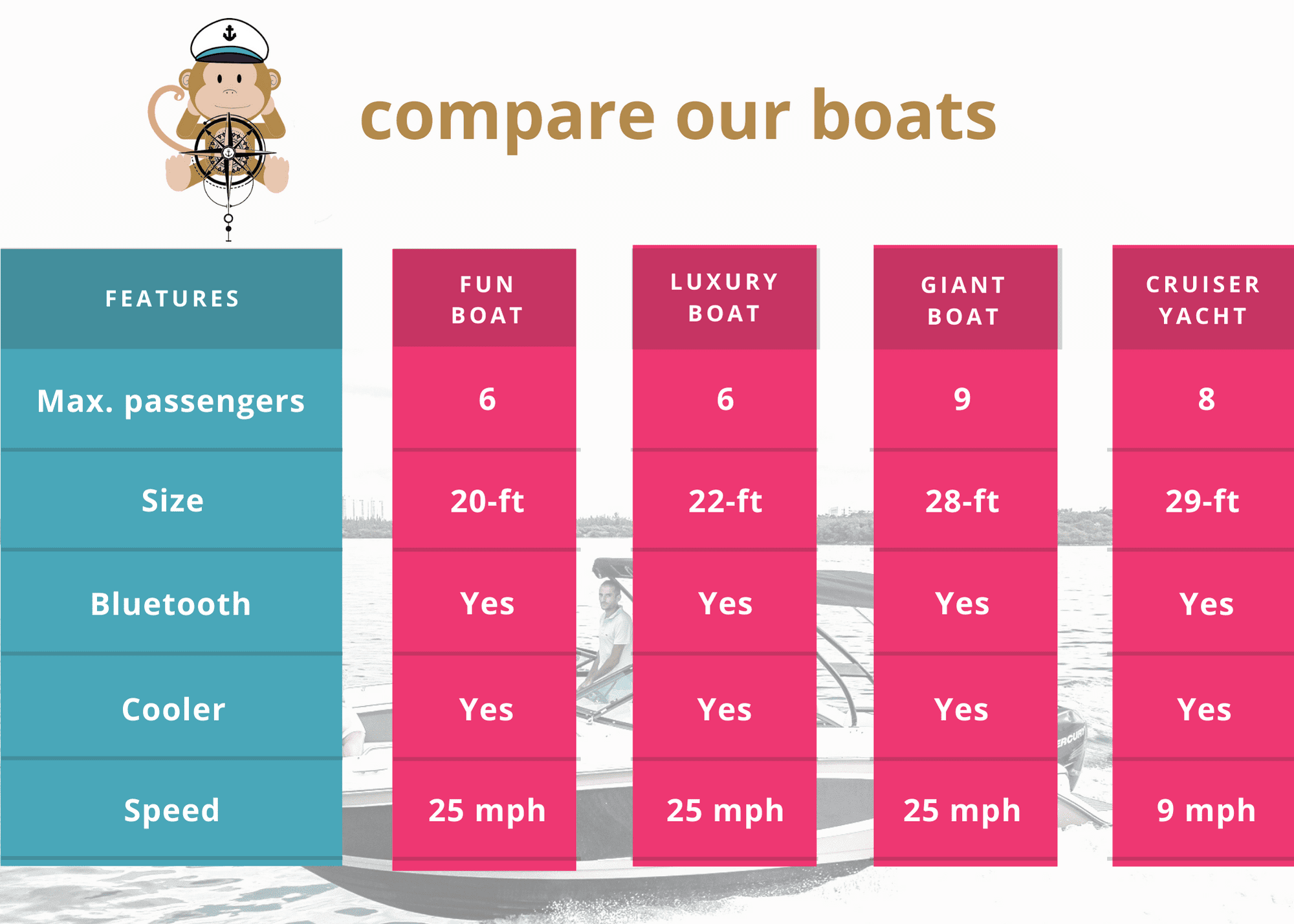 choose your perfect boat